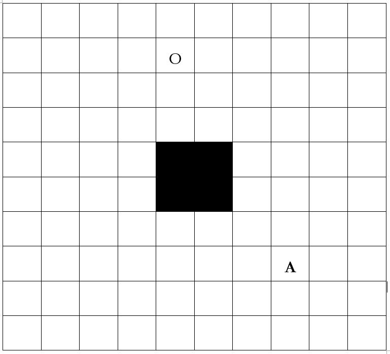 Abstraktion av ett biblioteksrum. Ett rutnät med 10x10 rutor. I centrum, på rutorna 5:5, 5:6, 6:5, 6:6 finns en pelare som inte kan passeras. A=startpunkt på 7:7, O=slutpunkt på 2:5