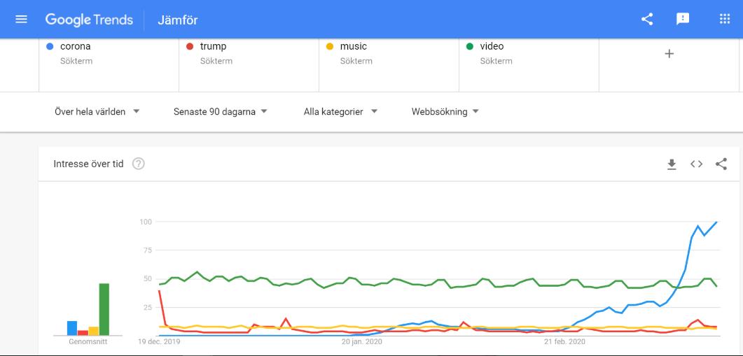 Graf från Google Trends som visar söktrenderna för corona, music, video och trump. Från 21/2 exploderar corona.