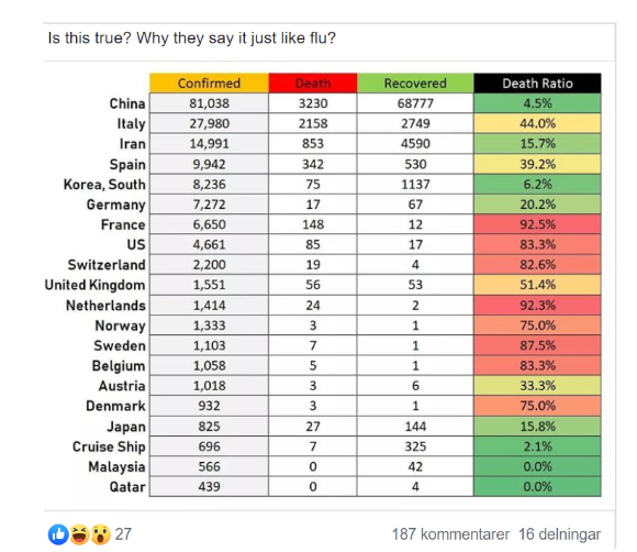 Graf med ytterst felaktiga siffror som sprids i Facebookgrupper: France: comfirmed cases, 6650, deaths: 148, Death ratio: 92.5%.