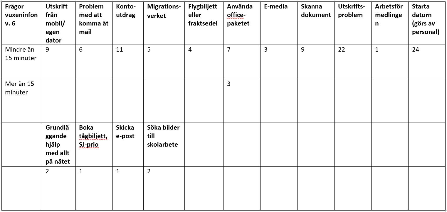 Tabell över inventering av digitala frågor och dess respektive tidsåtgång. Utskriftsproblem och kontoutdrag ligger i topp.
