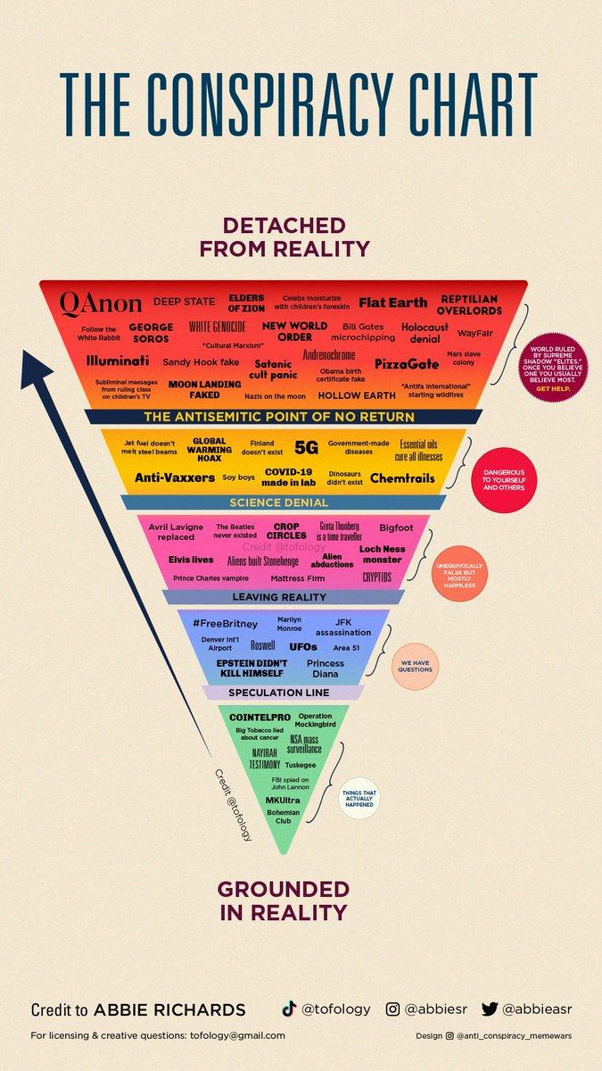 Ett triangelformat diagram som visar delar in olika konspriationsteorier i olika nivåver på det sätt som senare beskrivs i text.
