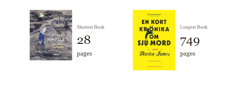 Titta Hamlet 20 sidor, En kort krönika om mord 749 sidor.