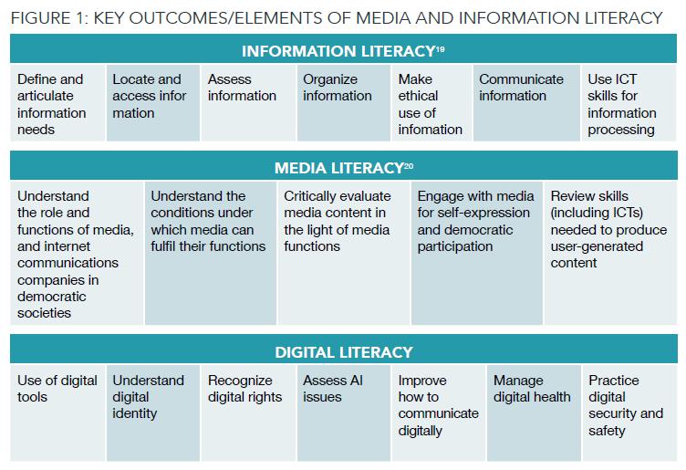 Nyckelelement i MIK: Informationskunnighet, Mediekunnighet och digital kunnighet.