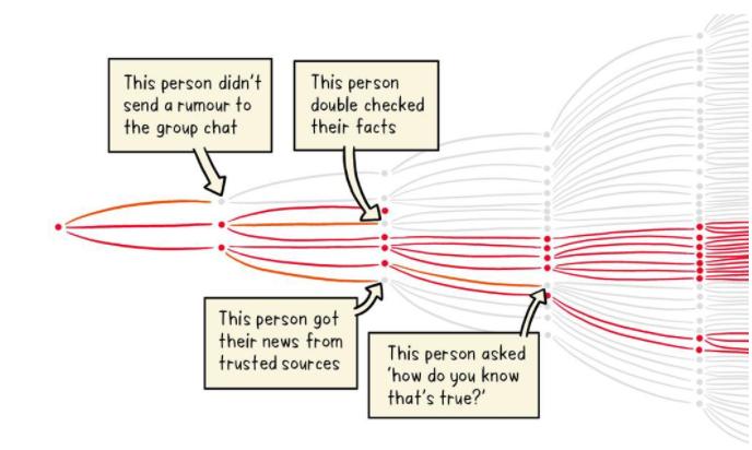 De som undviker att dela vidare falsk information minskar dess spridning.