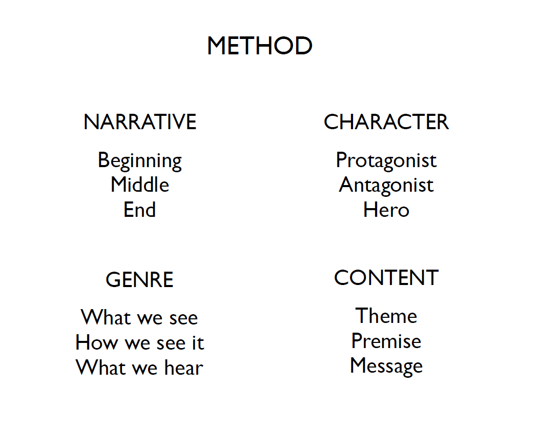 Method. narative: Beginning, middle end. Character: Proagonist, antagonis, Hero. Genre: What we see, what we do, , what we hear.Content: Theme, Premise, message.