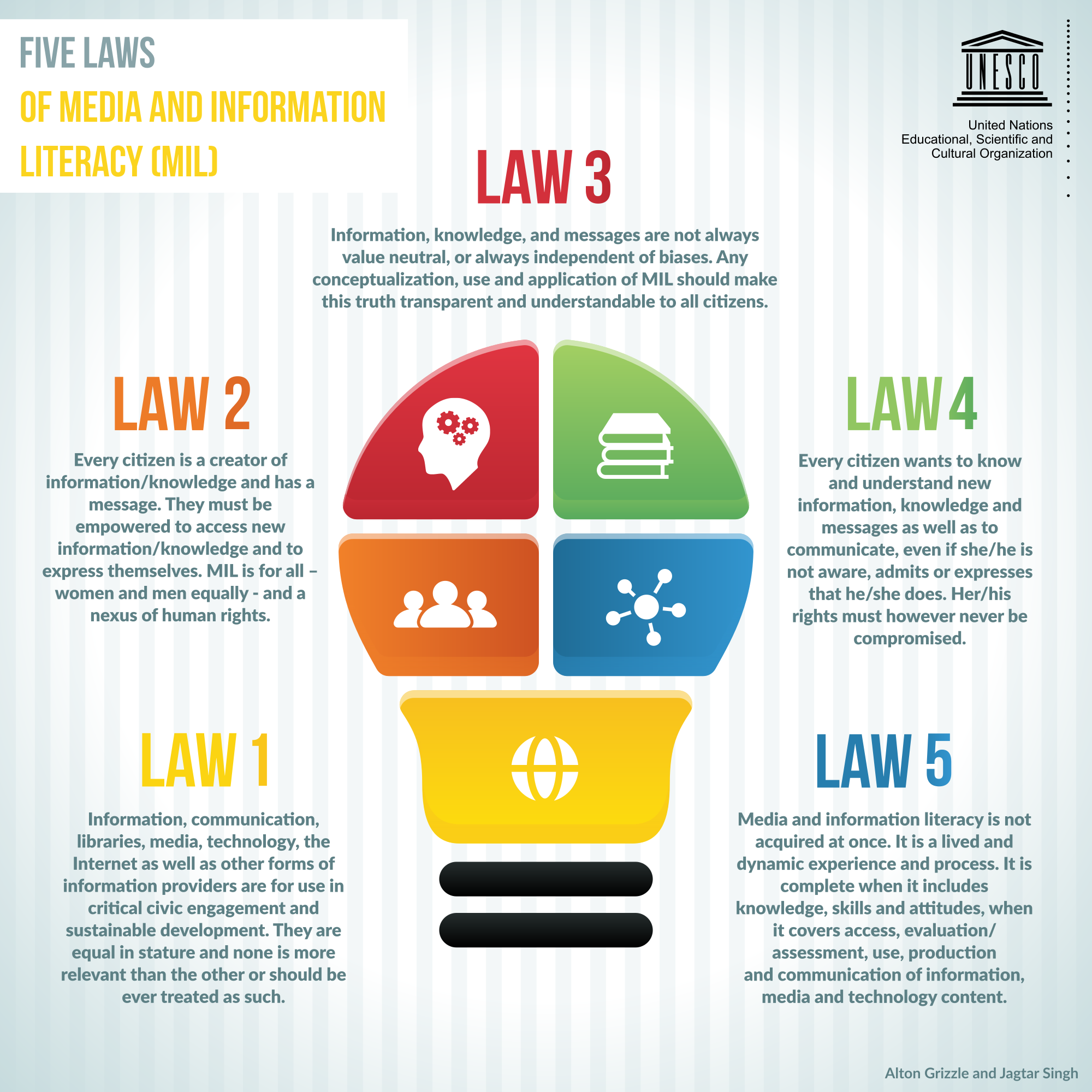 """Se: """"Five laws of media and information literacy""""."""