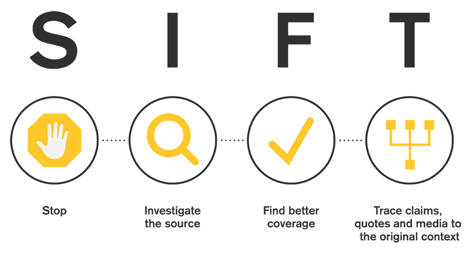 S = Stop, I = Investigate the source, F = Find better coverage, T = Trace claims.