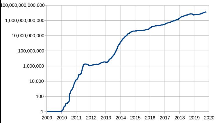 Ett diagram som visar att talens storlek över i takt med att processorkraften i systemet ökar. Från 2009 till 20202 har talens storlkek ökat från ensiffriga tal till temtonsiffriga tal i mer eller mindre en jämn stigning.